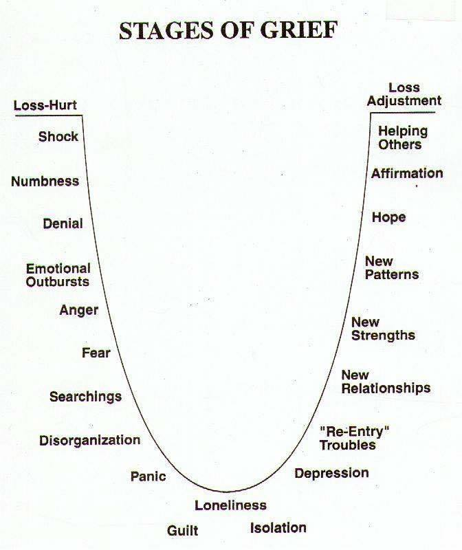 stages-of-grief